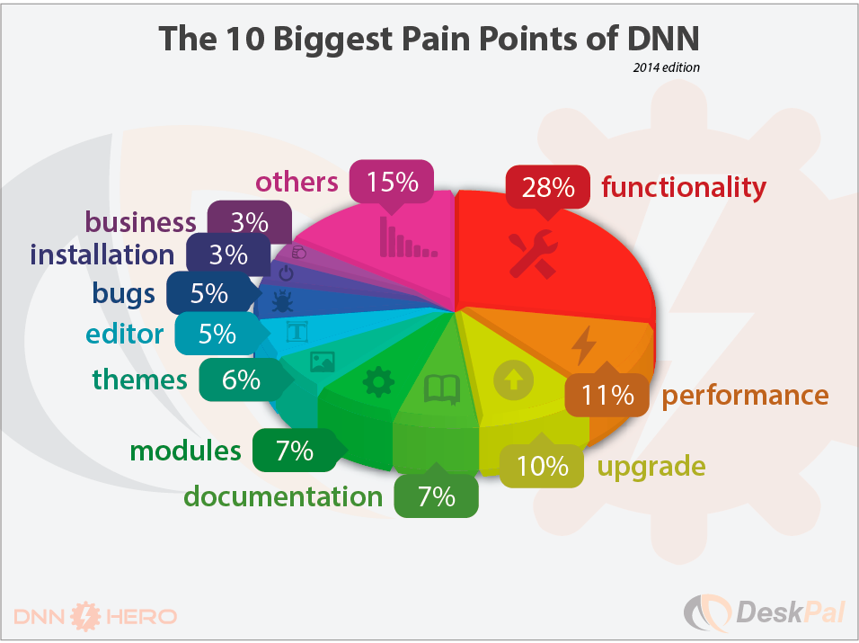 The 10 Biggest Pain Points of DNN